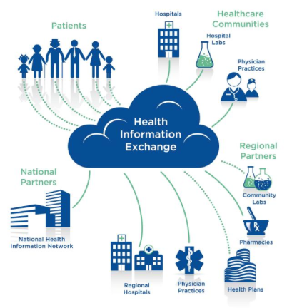 groups in health service information systems essay Disparities in health and health care not only affect the groups facing  a  complex and interrelated set of individual, provider, health system,  kaiser  commission on medicaid and the uninsured, key facts on health.